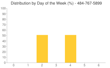 Distribution By Day 484-767-5899